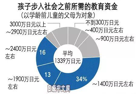 日本家长给孩子报课外补习班花多少钱?
